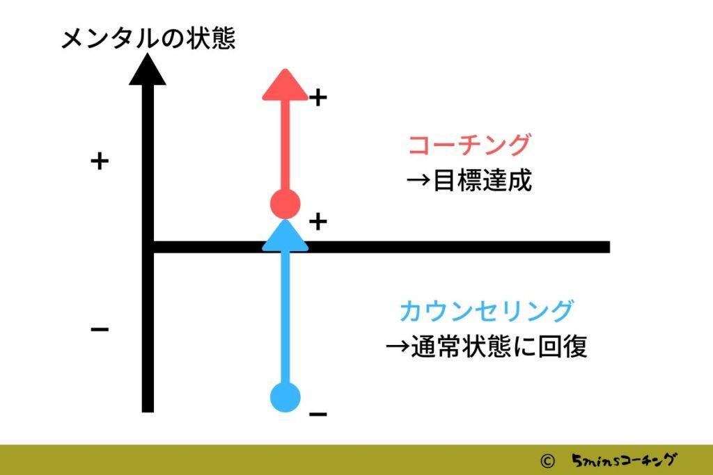 コーチング_カウンセリング