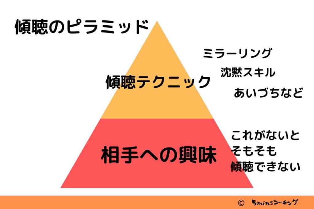 傾聴のピラミッド