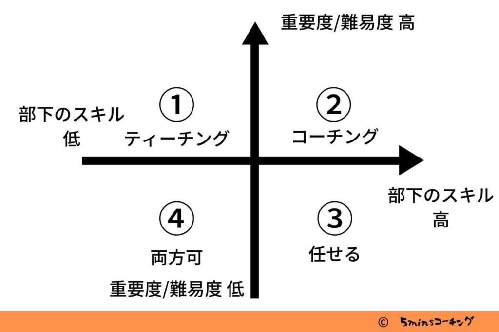 コーチング とティーチングの使い分け1