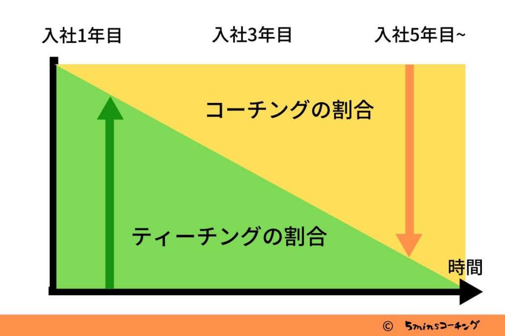 コーチングとティーチングの使い分け2