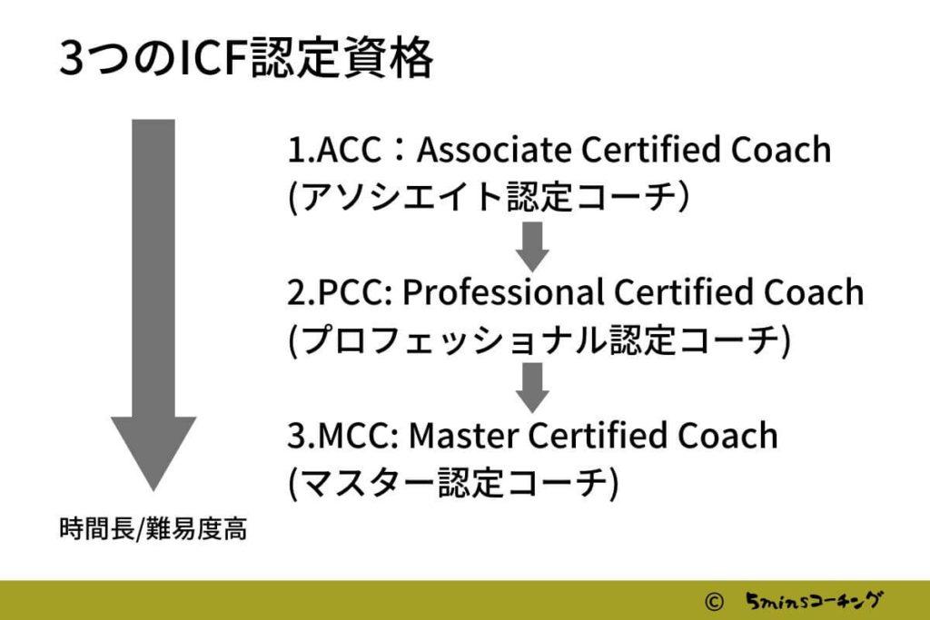コーチング国際資格取得フロー