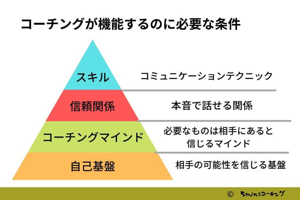 コーチング ピラミッド