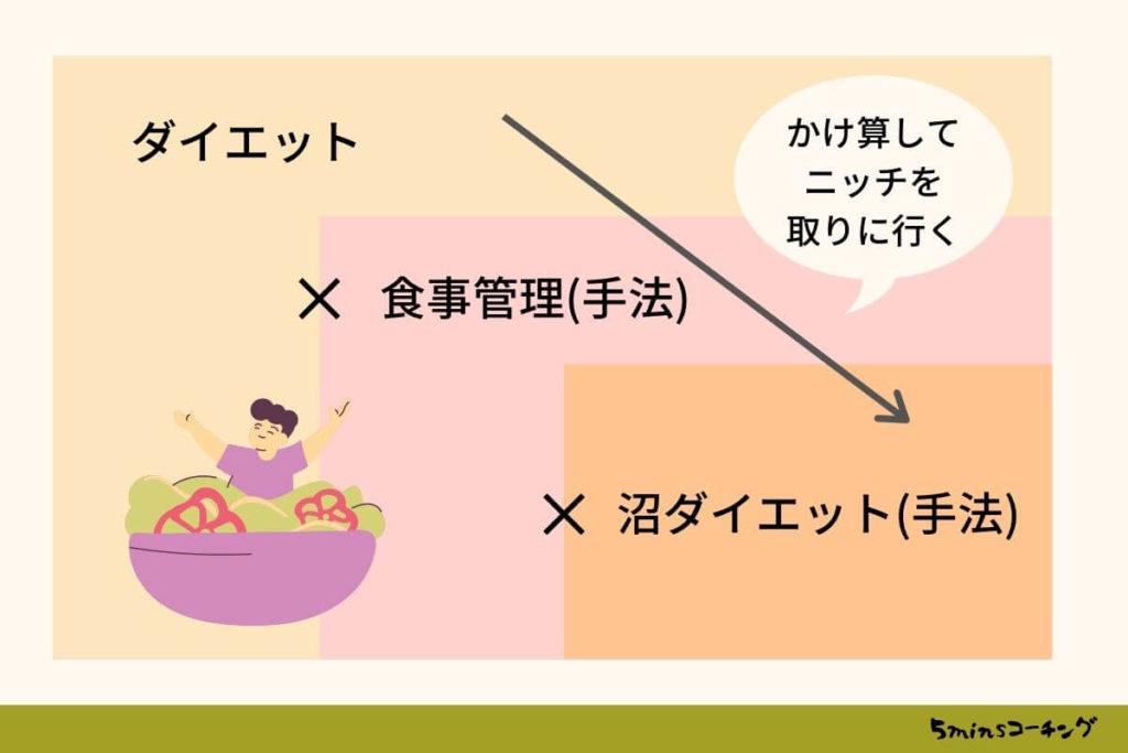 ダイエットコーチングの例